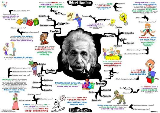 Albert-Einstein-mindmap: IQMatrix.com